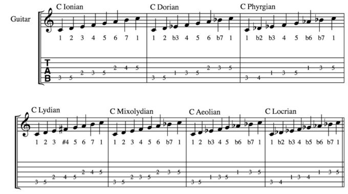 How To Play Scales On The Guitar