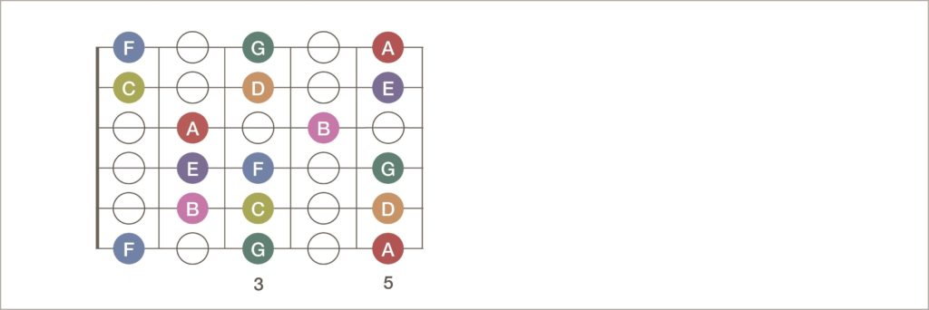 C scale first position How to play a melody