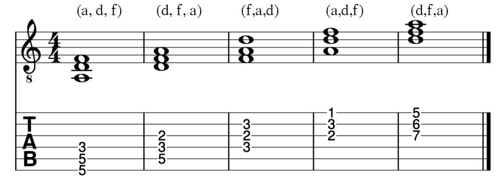 Guitar Chords Dm shapes in closed position